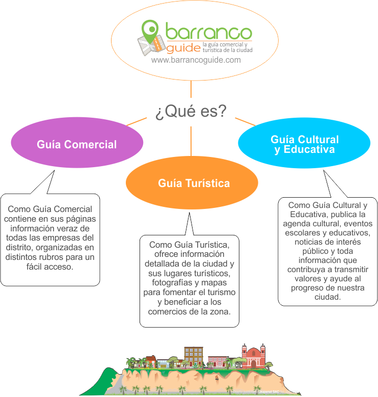Publicar en Barranco Guide